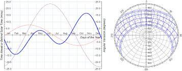 Dynamic Charts In Wpf