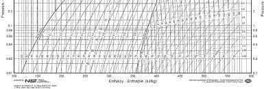Pressure Enthalpy Chart For R12 Unit Operations In Food Processing R L Earle Appendix