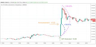 Обзор биржи coinbase ➔ вывод, ввод, регистрация и верификация на коинбейс. Resourceful Traders Could Have Scored 36 Gains On Coinbase S 0x Listing Xbt Net