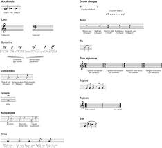 Keep practicing all these, and in time, you'll. Piano For Dummies Cheat Sheet Dummies