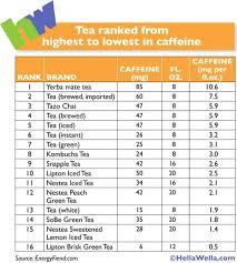 How Much Caffeine Is In My Tea Tea With Gary