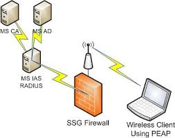 puluka family site screenos wireless radius authentication network diagram auto complete vpn ospf