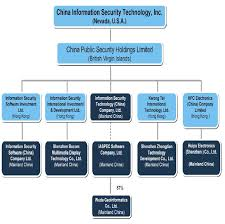 Organization Chart Doc Information Security Information Security Organizational
