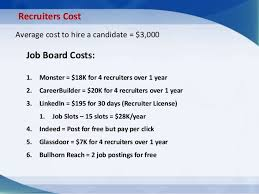 Indeed Job Posting Cost Hands On Linkedin