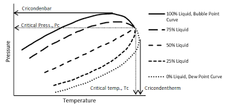 Pressure Temperature Diagram P T Diagram Fundamentals Of