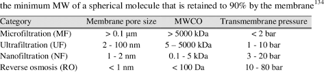 Membrane Pore Size Chart Filter Membrane Categories Membrane Pore Sizes Mwcos And