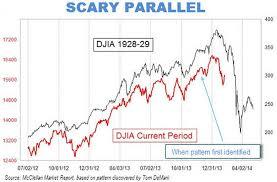1929 Stock Market Crash Chart Is Garbage