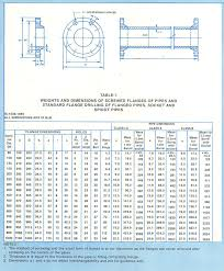 Puddle Flanges Stainless Steel Puddle Flange Gi Puddle Flanges