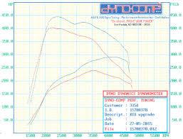 bmw d diesel stage ecu upgrade dyno comp tuned 2011 bmw 335d diesel stage 1 ecu upgrade