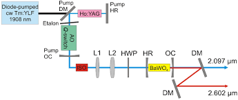 myers qp 30 wiring diagram osa watt level mid infrared output from a bawo4 external cavity full size wiring a cap diagram