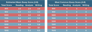 vocab for sat essay score thesis custom writing service how does sat essay length affect your score chegg test prep