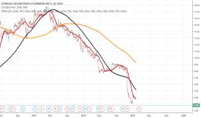 Dlng Stock Price And Chart Nyse Dlng Tradingview