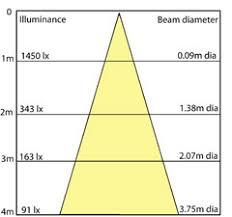 Lighting Distribution Chart Photometric Distribution Lighting Concepts Design