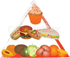 junk food pyramid. Simple Food Food Pyramid Vector To Junk Pyramid S