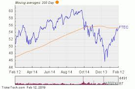 Ftec Chart Ftec Crosses Above Key Moving Average Level Nasdaq