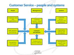 Define Customer Service 7 Tips For Building A Top Notch Customer Care Team Harver