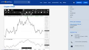 Intraday Charting Software