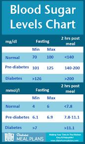 diabetic blood sugar chart balsamic chicken with mushrooms blood sugar level chart sugar