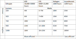 Exhaustive Light Bulb Wattage Conversion Table Led Light