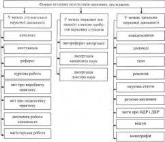 Основные виды научных работ в области бухгалтерского учета  Формы воплощения результатов научных исследований