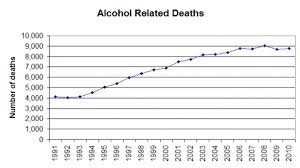 Experts Prevantable Medical In Alcohol Point