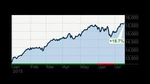 Dow S P 500 At Record Highs Up 19 In 2013