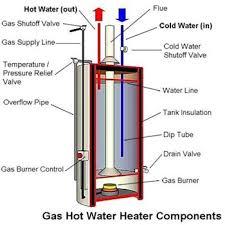 water heater bonding wire is it needed anatomy of a tank type gas water heater