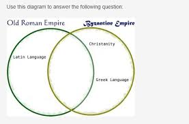 Hellenistic Culture And Roman Culture Venn Diagram Answers Brainliesttt Asap Which Of The Following Would Correctly