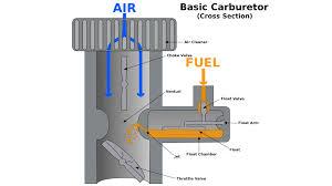 carburetors explained