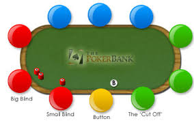 Poker Table Position