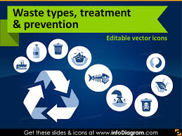 Waste Management Ppt Waste Management Environment Ecology Icons PPT Powerpoint Clip art 1