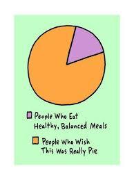 Healthy Pie Chart