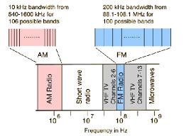 Ham Radio Bandwidth Chart What Is Bandwidth Quora Physics Science Diagrams Ham