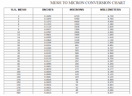 Mm To Micron Chart Micron Mesh Inch Conversion