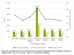Pollen Food Allergy Chart Food Allergy Reactions Surge Over Decade Along With Health