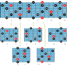 Guitar Arpeggios Chart Pdf Jazz Guitar Arpeggios The Best Beginners Guide