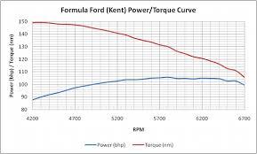 Formula Ford Gear Ratio Chart When Computer Games Meet Real World Racing Racecar Engineering