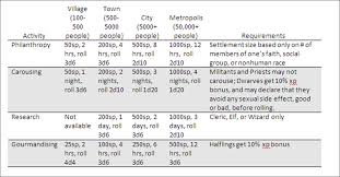 Ffxiv Xp Chart Ffxiv Barding Of Light Bulb Location Chart Tuesdays D D 5e