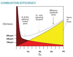 Combustion Analysis Chart Reducing Nox Emissions During Combustion