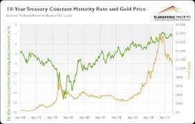 Gold And Bond Yields Link Explained Sunshine Profits