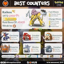 Legendary Dog Iv Chart Raikou Raid Counters Guide Pokemon Go Hub