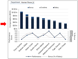 Employee Performance Chart Excel Human Resource Dashboard Nice Use Of Excel Column And Bar
