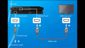 how to connect ps4 to your tv