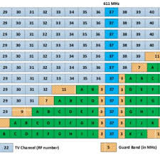 European Frequency Allocation Chart Frequency Allocations In The Uhf Band For Digital
