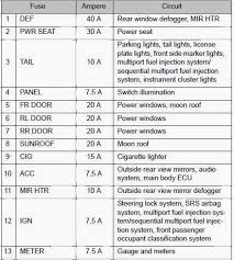 fiat 500 fuse box location fiat 500 speedometer wiring diagram toyota corolla 2007 interior fuse box diagram at 2006 Toyota Corolla Fuse Box Location