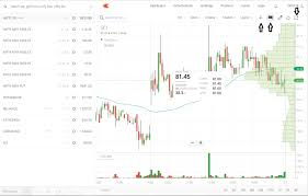 Zerodha Kite Chart Latest Update Kite Charts Z Connect By Zerodha Z Connect