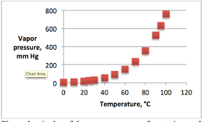 Water Vapor Pressure Chart Logarithms And Ph