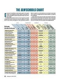 St Louis Schools Guide 2015 The Slm Schools Chart