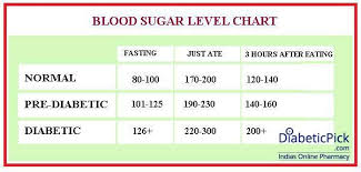 Sugar Level Chart Normal Blood Sugar Blood Sugar Chart