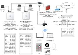 my home lab network diagram rubysecurity org wired home network diagram at My Home Network Diagram